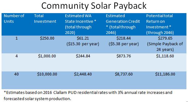 SolarPaybackChart
